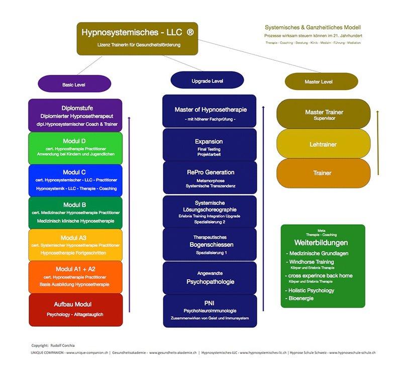 Master of hypnosetherapie hypnose ausbildung schweiz for Ausbildung innenarchitektur schweiz